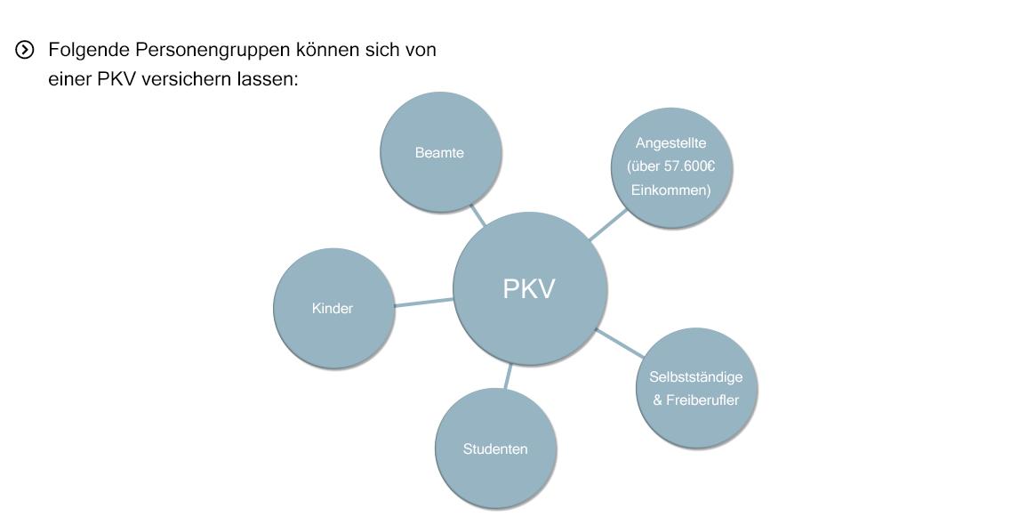 Top 5 Private Krankenversicherung Pkv Kosten Vergleich Ab 78 Eur